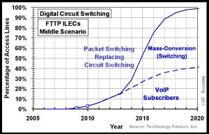 Circuit Switching FTTP 2011