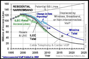 Narrowband Access Lines 2011