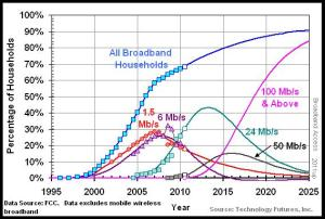 TFI Broadband Speeds Forecast - wCATV 2013