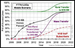 TLEN 2013 Transfer to VHS FTTN
