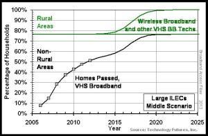 TLEN 2013 VHS Broadband Deployment