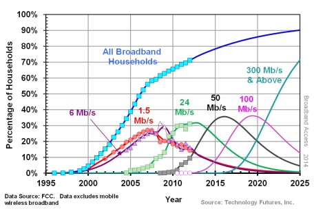 TFI Broadband Speeds Forecast 2014b