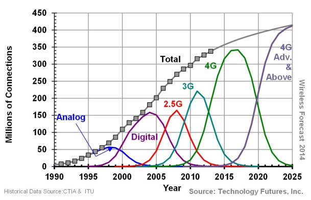TFI wireless forecast 2014