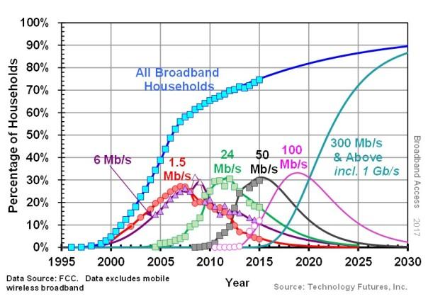 TFI- Broadband Generations 2017