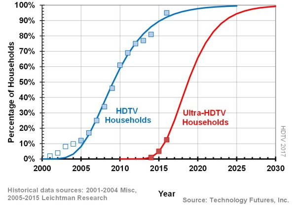 TFI- HDTV UHDTV 2017
