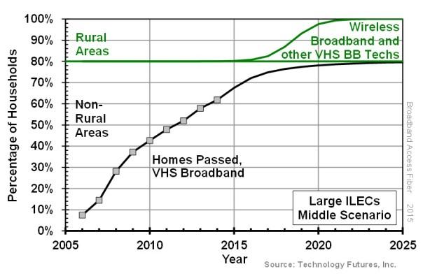 TFI - ILEC VHS Broadband Deployment 2017