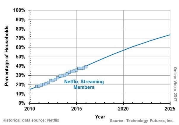 TFI- Netflix Streaming Members 2017b