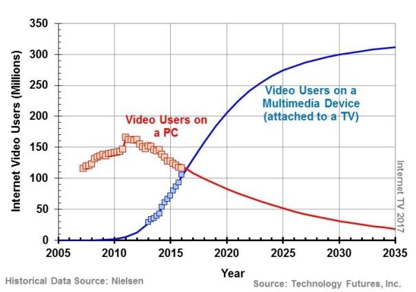 TFI OTT Users 2017b